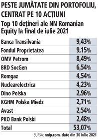 Grafic: Top 10 deţineri ale NN Romanian Equity la final de iulie 2021