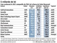 Ce fac acţiunile locale din IT&C de la începutul anului: de la scădere de 19,2% pentru Bittnet la creştere de 1.770% în cazul SafeTech. Cele 12 companii sunt evaluate de investitori la aproximativ 5 mld. lei, din care 3,9 mld. lei este capitalizarea Digi