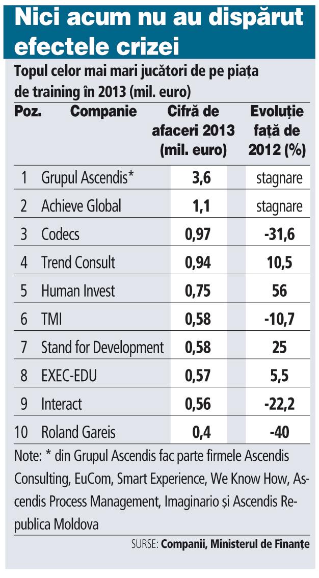 Topul celor mai mari jucători de pe piaţa de training în 2013 (mil. euro)