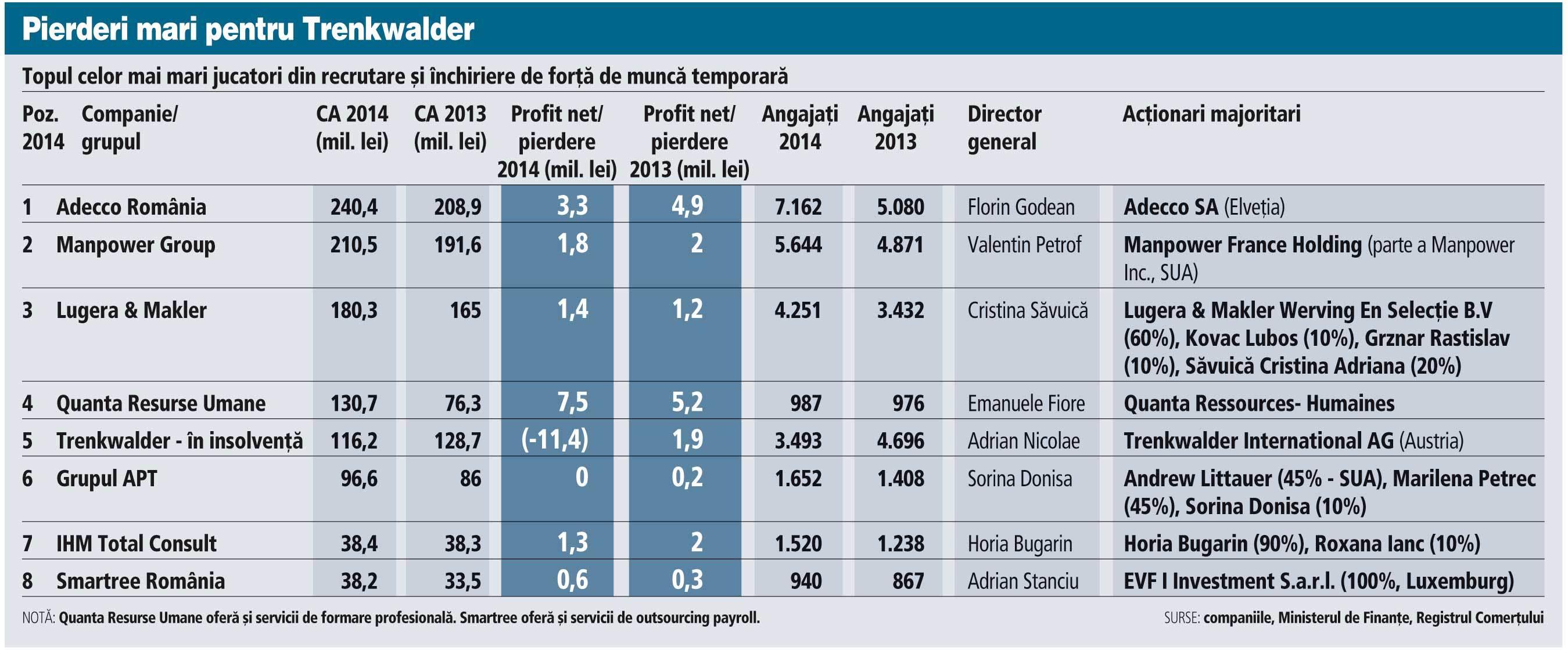 """ZF Cei mai mari jucători din economie. Afaceri în creştere pentru firmele care """"închiriază"""" personal: """"Încet-încet piaţa muncii redevine una a angajatului"""""""