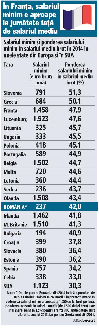Credit nevoi personale salariu minim pe economie