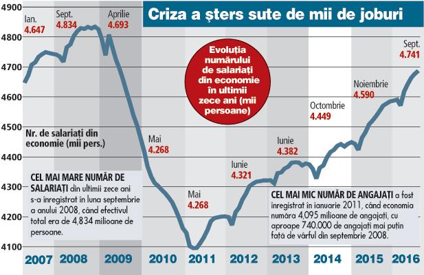 ZF 10 ani de la aderarea la UE. Industria a pierdut peste jumătate de milion de angajaţi. Economia a câştigat doar 300.000 de joburi