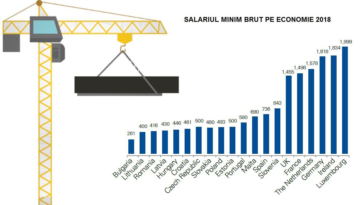 KPMG: România a urcat pe locul trei în Europa la salariul minim brut pe economie, dar este o creştere artificială, după transferul contribuţiilor