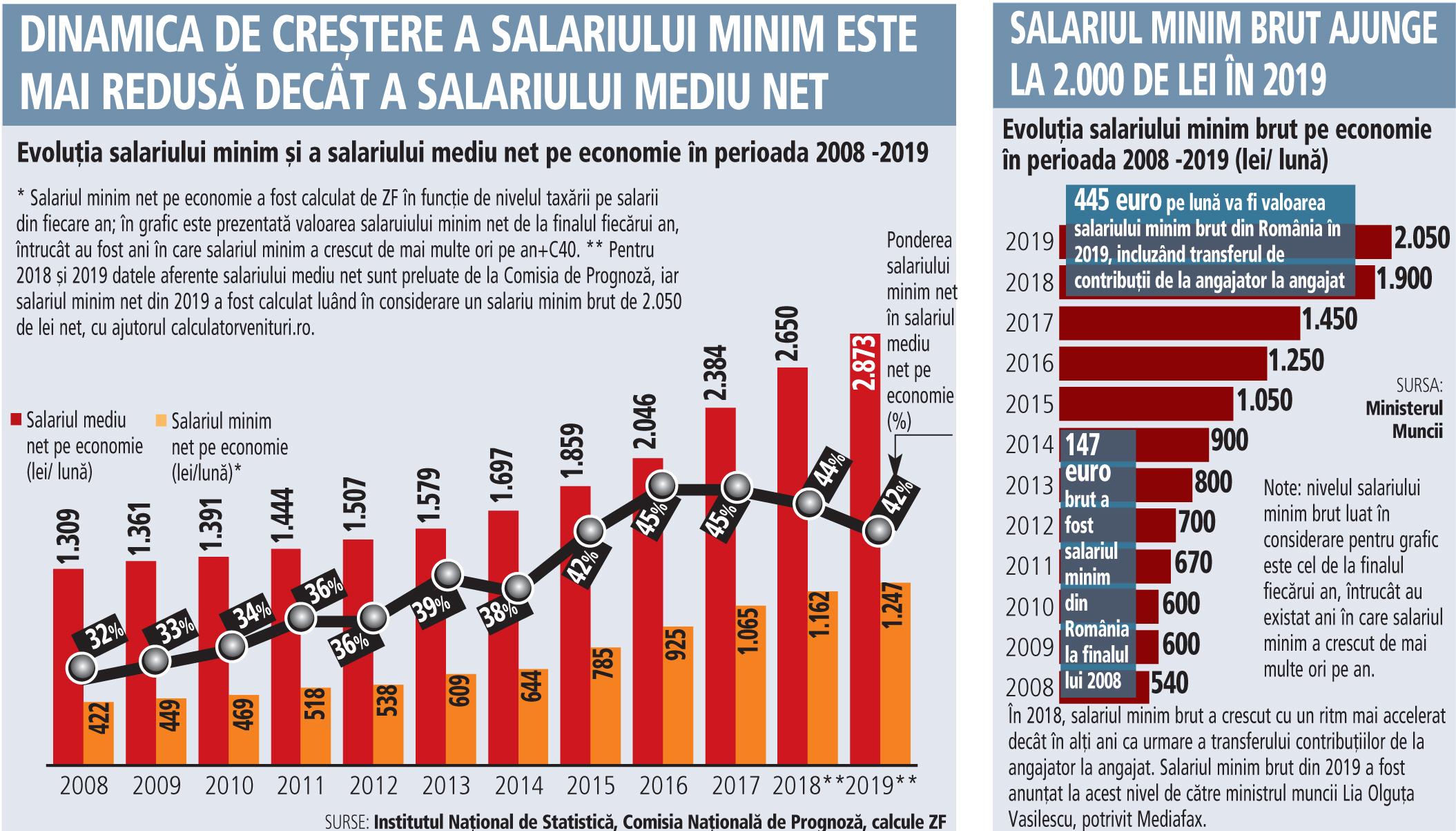 Oficial, 1,5 milioane de angajaţi vor avea salarii nete mai mari cu 85 lei din 2019. Salariul minim creşte la 1.247 lei net pe lună anul viitor