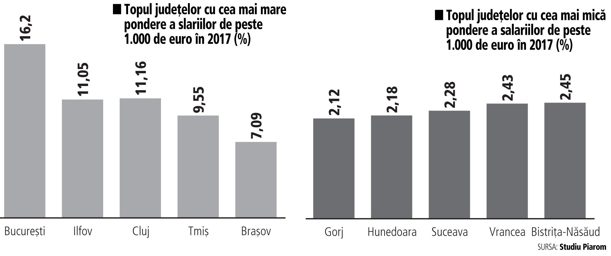 Topul judeţelor cu salarii de peste 1.000 de euro. Bucureştiul conduce detaşat, urmat de Ilfov, Cluj şi Timiş