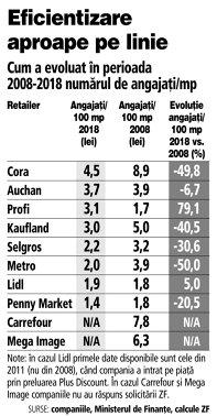Grafic: Cum a evoluat în perioada 2008-2018 numărul de angajaţi/mp