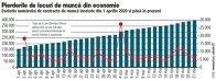 Grafic: Evoluţia numărului de contracte de muncă încetate din 1 aprilie 2020 şi până în prezent