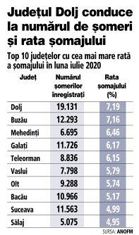 Grafic: Top 10 al judeţelor cu cea mai mare rată a şomajului în luna iulie 2020