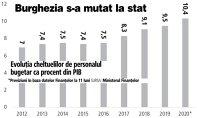 Grafic: Evoluţia cheltuelilor de personalul bugetar ca procent din PIB