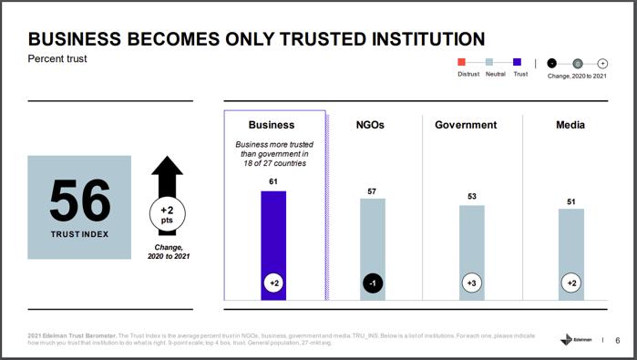 Barometrul de Încredere Edelman 2021: Mediul de business a luat locul Guvernului şi este acum cea mai de încredere instituţie în rândul populaţiei, la nivel global, fiind considerată de două ori mai competentă