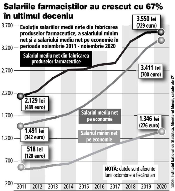 Cât câştigă un angajat din fabricarea preparatelor farmaceutice: 3.500 de lei. Salariile din industrie au crescut cu 67% în ultimul deceniu