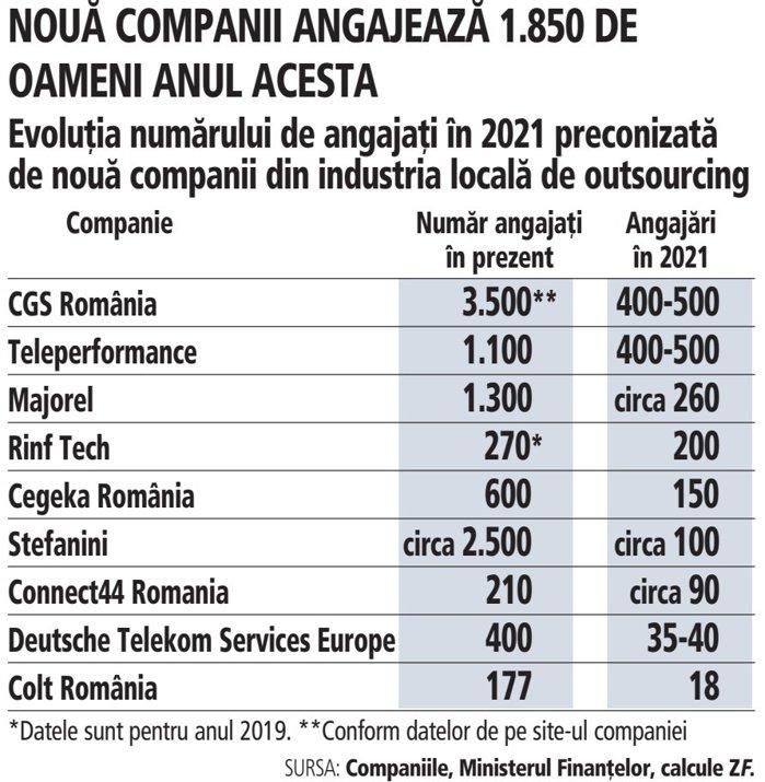"""Ce industrii angajează în 2021: Nouă companii din industria de outsourcing vor crea 1.850 de noi locuri de muncă. """"Am angajat şi din oraşe mai mici din România, este o iniţiativă nouă, nu are mai mult de trei luni de zile."""""""