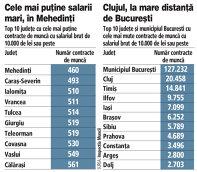 Grafic: Top 10 judeţe cu cele mai puţine/multe contracte de muncă cu salariul brut de 10.000 de lei sau peste