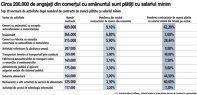 Grafic: Top 10 sectoare de activitate după numărul de contracte de muncă plătite cu salariul minim