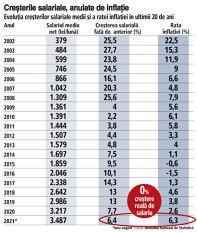 Grafic: Evoluţia creşterilor salariale medii şi a ratei inflaţiei în ultimii 20 de an
