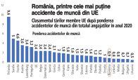 Eurostat: Mai puţin de 1% dintre angajaţii români au raportat un accident de muncă în 2020. la nivelul Uniunii Europene, 2,4% dintre persoanele angajate au raportat cel puţin un accident de muncă anul trecut. Cea mai mare pondere a fost înregistrată în Fi