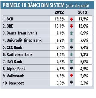 Topul celor mai mari banci
