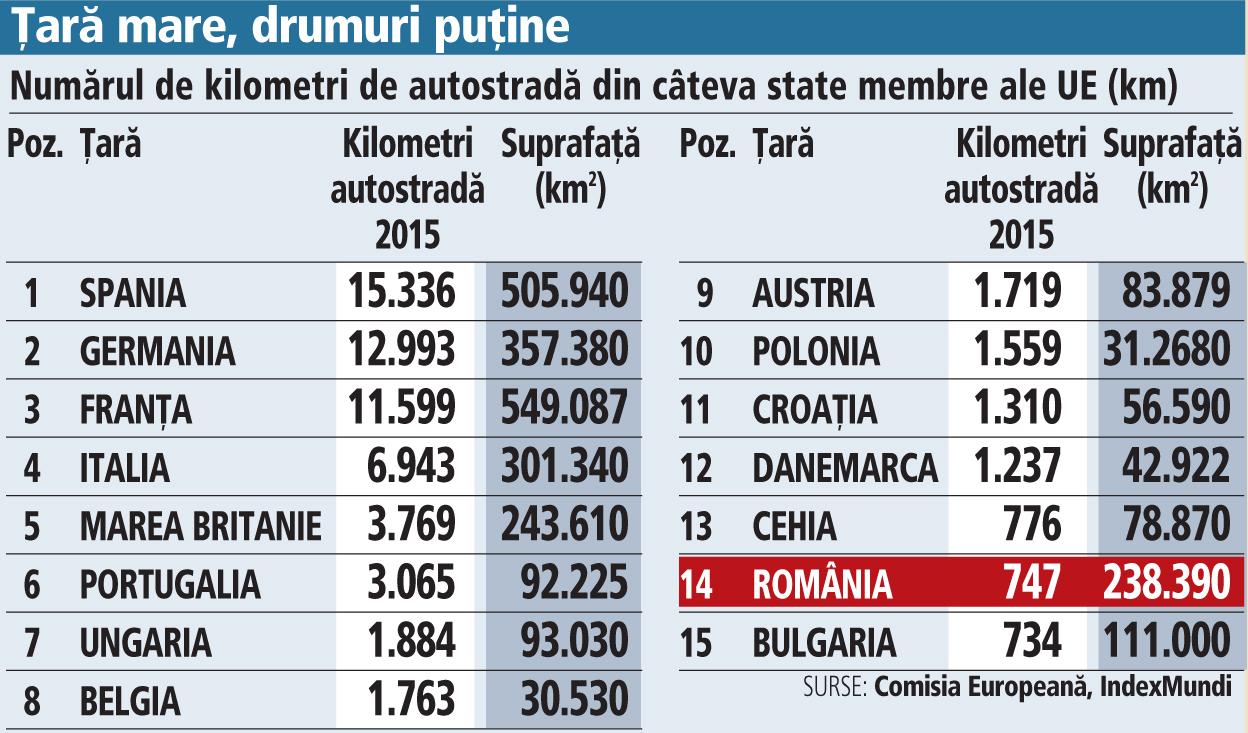 Afacerile cer infrastructură, ce oferă România? Cea mai slabă reţea de energie, cea mai mică reţea de autostrăzi raportat la suprafaţă, căi ferate ca acum 100 de ani