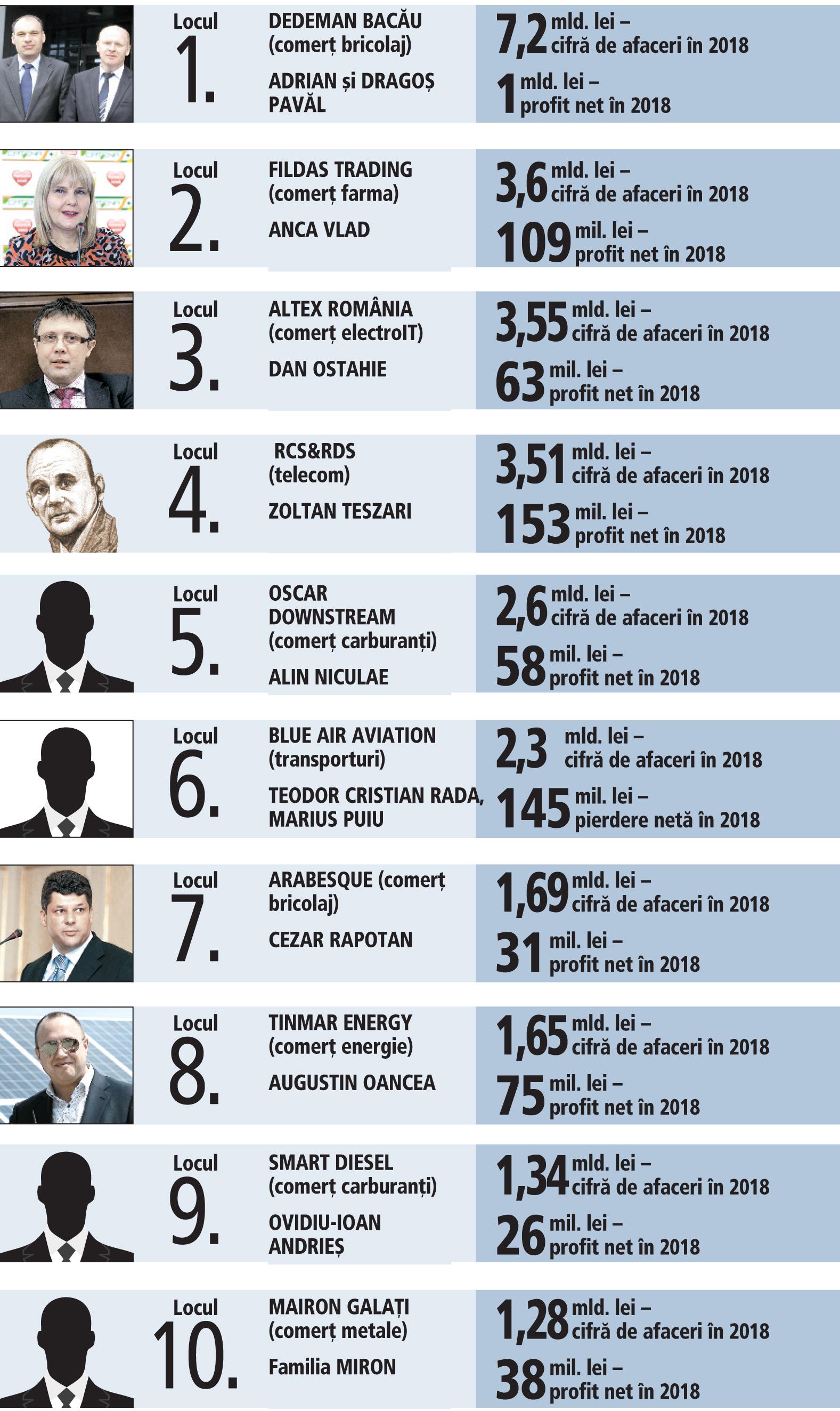 Top 10 cele mai mari companii antreprenoriale româneşti în 2018
