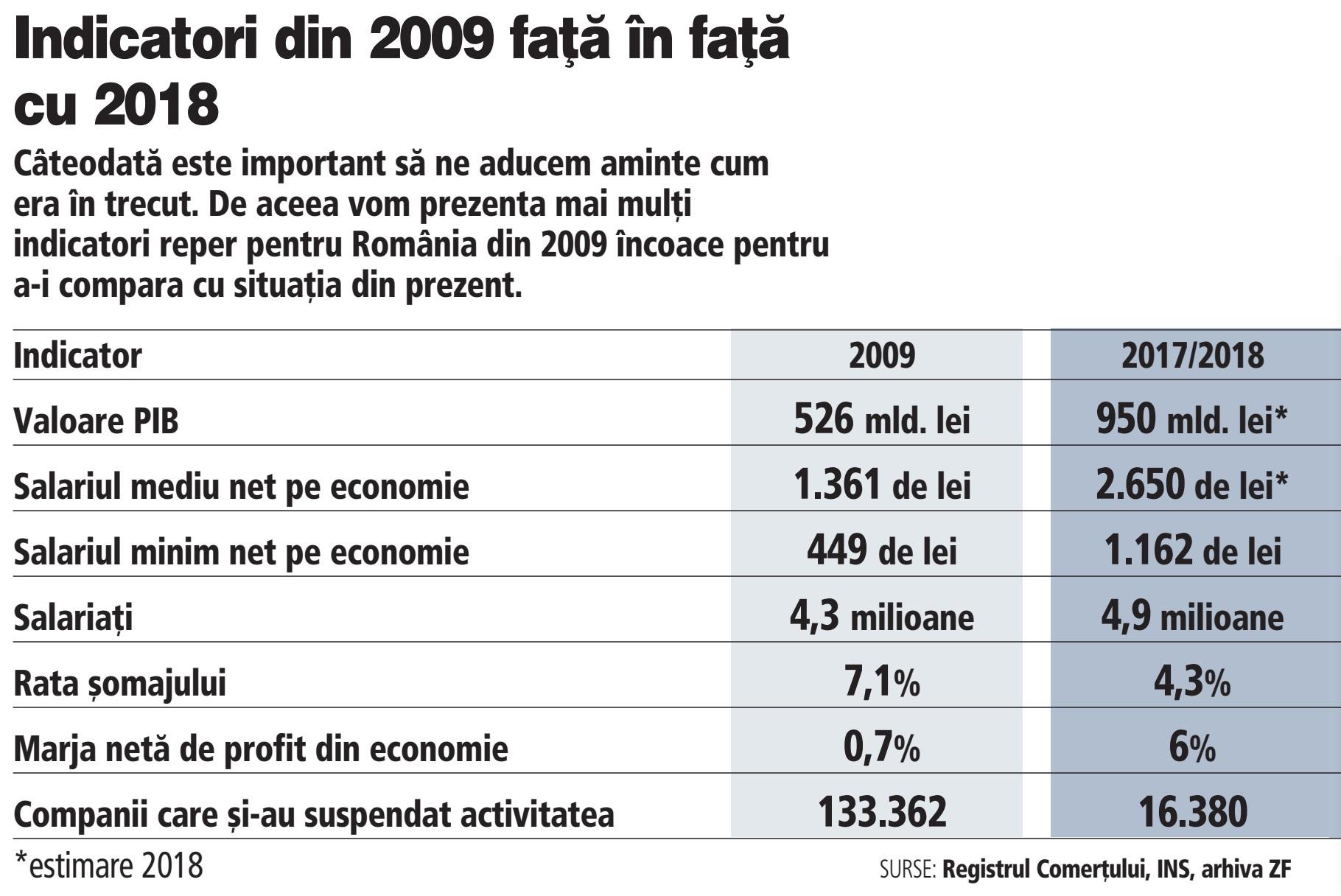 economie anul 1