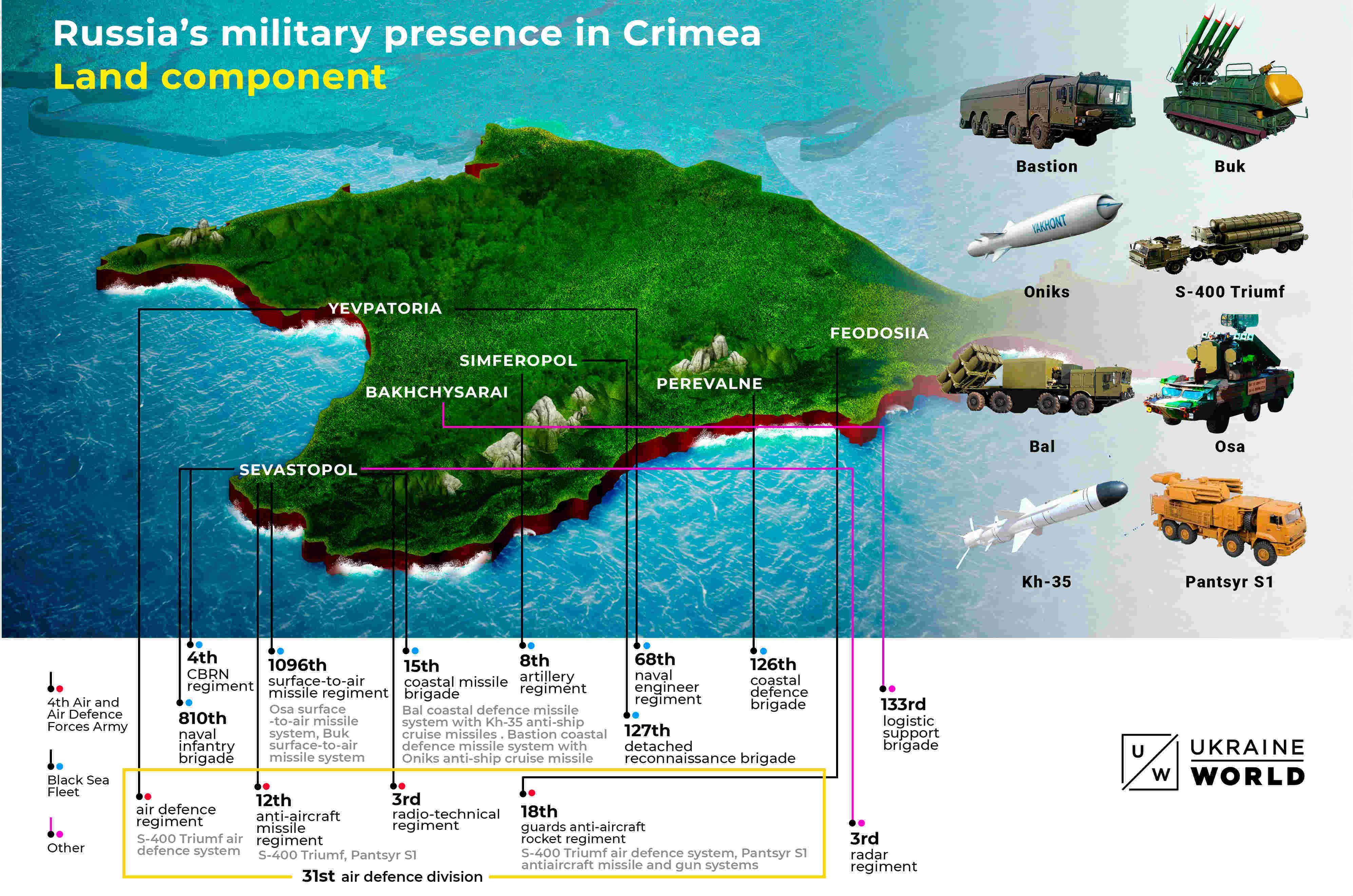 Dieta militar rusa