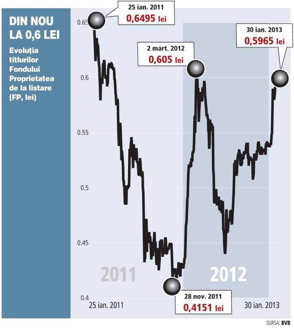 Lista brokeri – Bursa de Valori Bucuresti