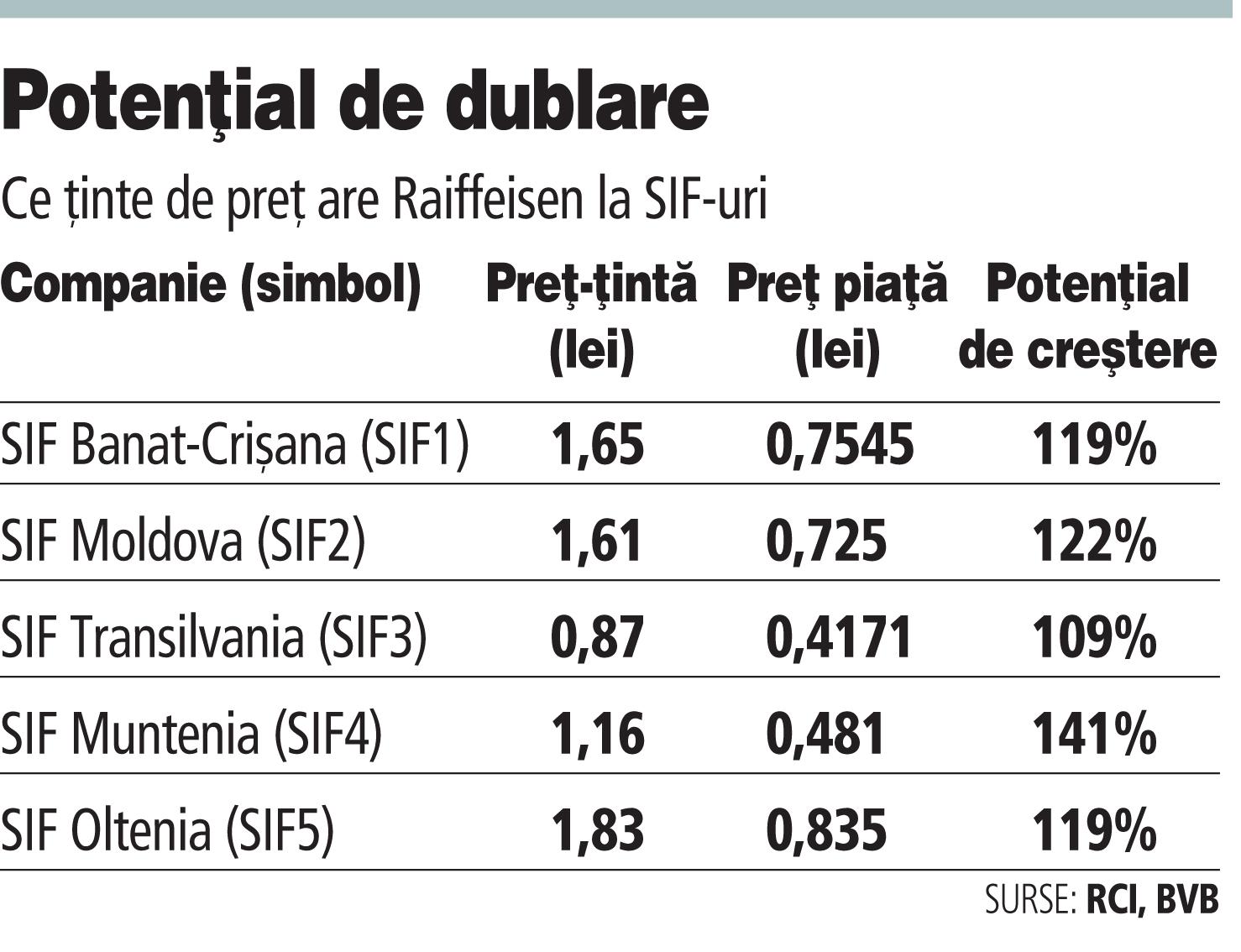 Analiştii Raiffeisen spun că SIF-urile câştigă mai mult din tranzacţia cu Erste decât dacă ar fi listat BCR