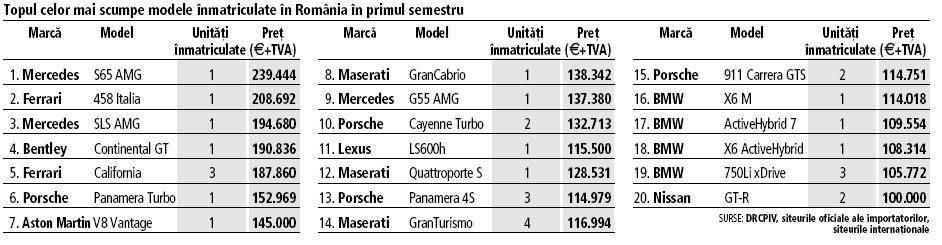 Cele mai scumpe 20 de maşini înmatriculate în primul semestru: maşinile