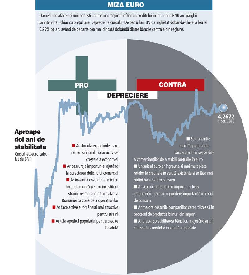 corectarea tendințelor comerciale)