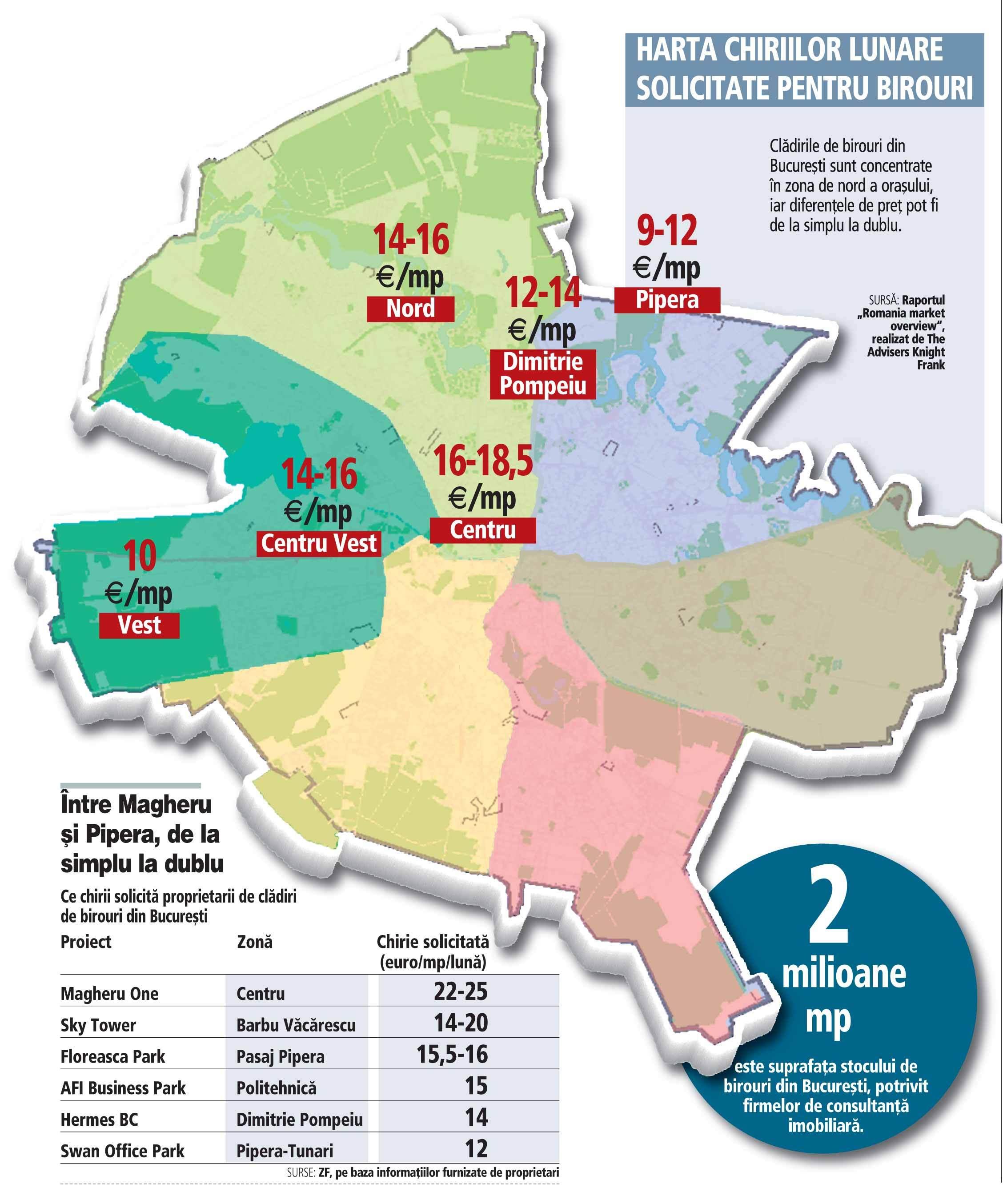 Ce chirii mai aşteaptă proprietarii de birouri din Capitală: Magheru, de două ori mai scump ca Pipera